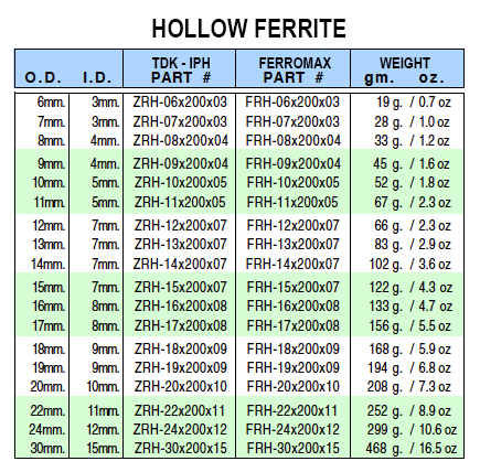 hollowferritechart